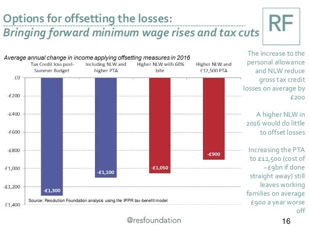 Options for offsetting the losses: Bringing forward minimum wage rises and tax cuts 16 The increase to the personal allowa...