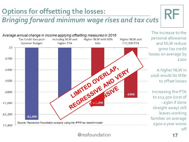 Options for offsetting the losses: Bringing forward minimum wage rises and tax cuts 17 The increase to the personal allowa...