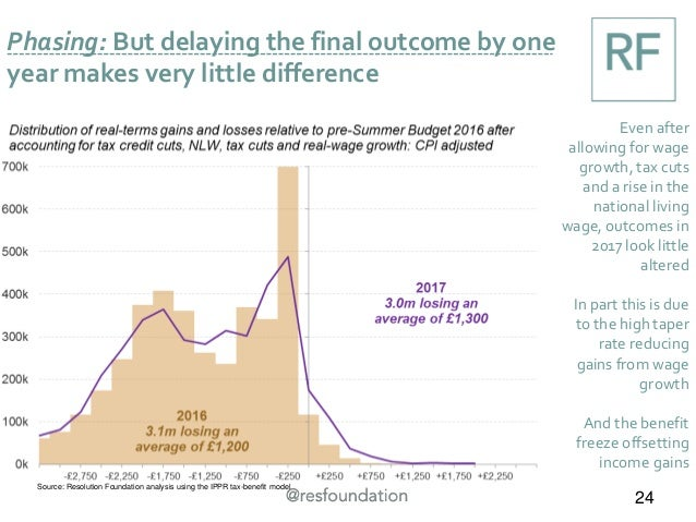 Phasing: But delaying the final outcome by one year makes very little difference 24 Even after allowing for wage growth, t...