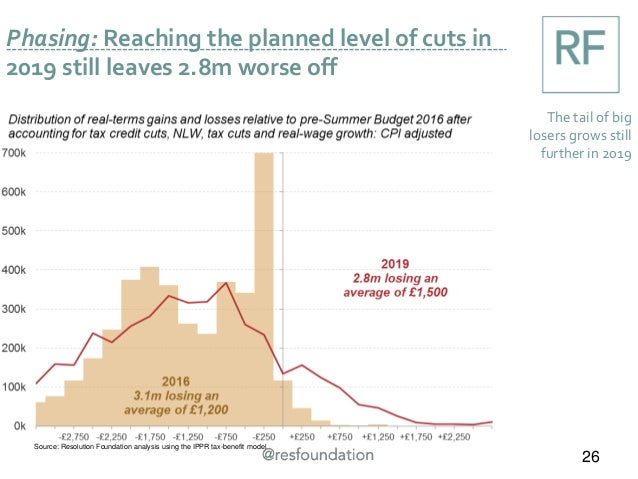 Phasing: Reaching the planned level of cuts in 2019 still leaves 2.8m worse off 26 The tail of big losers grows still furt...
