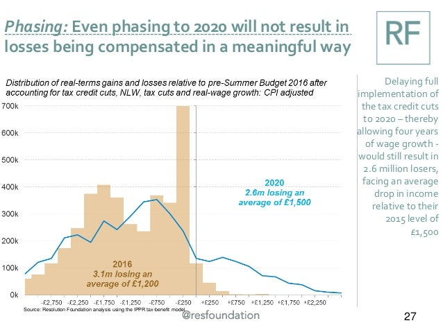 Phasing: Even phasing to 2020 will not result in losses being compensated in a meaningful way 27 Delaying full implementat...
