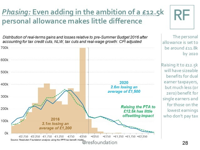 Phasing: Even adding in the ambition of a £12.5k personal allowance makes little difference 28 The personal allowance is s...