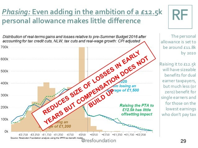 Phasing: Even adding in the ambition of a £12.5k personal allowance makes little difference 29 The personal allowance is s...