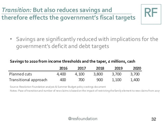 Transition: But also reduces savings and therefore effects the government's fiscal targets 32 • Savings are significantly ...