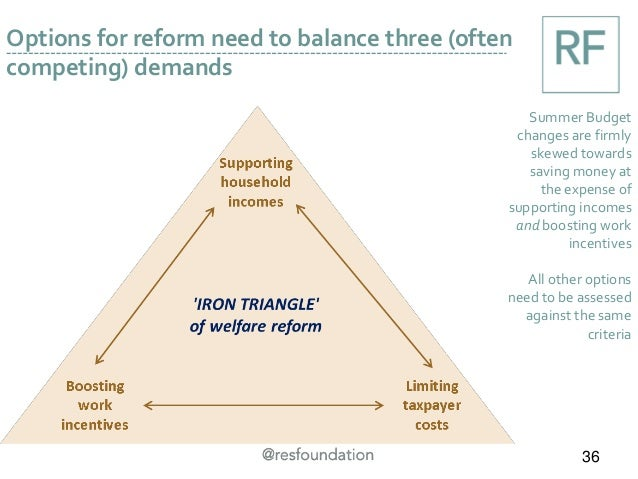 Options for reform need to balance three (often competing) demands Summer Budget changes are firmly skewed towards saving ...