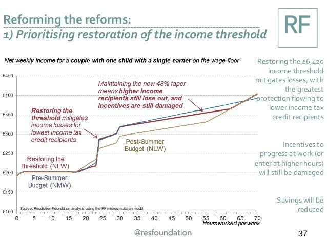 Reforming the reforms: 1) Prioritising restoration of the income threshold Restoring the £6,420 income threshold mitigates...