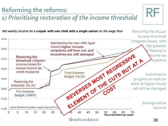 Source: Resolution Foundation analysis using the RF microsimulation model Reforming the reforms: 1) Prioritising restorati...