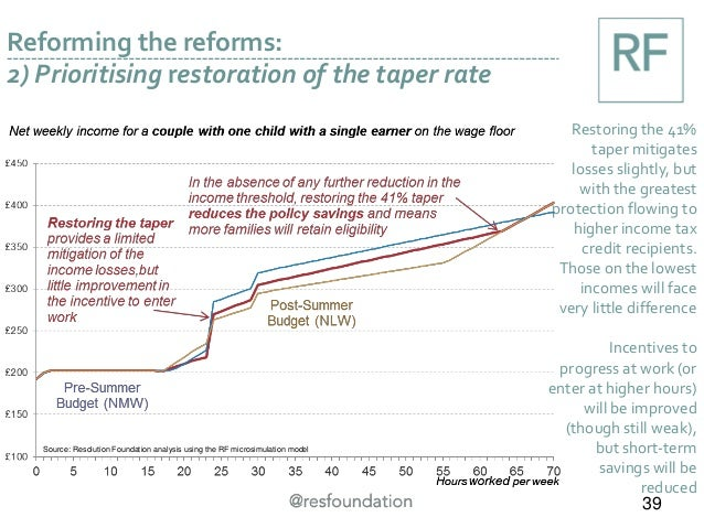 Reforming the reforms: 2) Prioritising restoration of the taper rate Restoring the 41% taper mitigates losses slightly, bu...