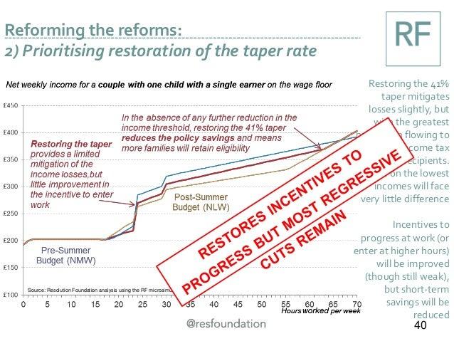 Source: Resolution Foundation analysis using the RF microsimulation model Reforming the reforms: 2) Prioritising restorati...