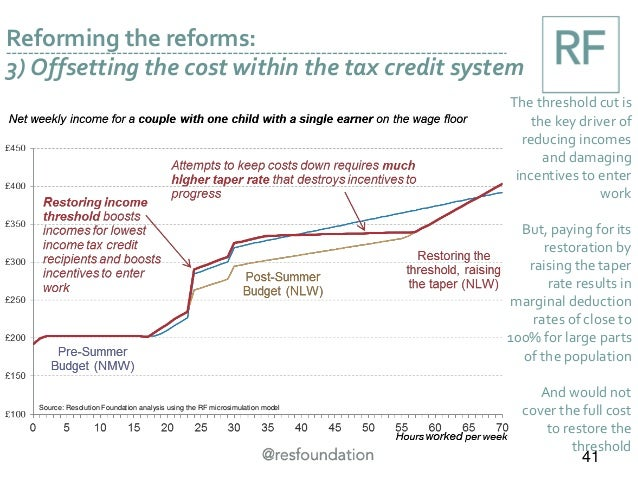 Reforming the reforms: 3) Offsetting the cost within the tax credit system The threshold cut is the key driver of reducing...