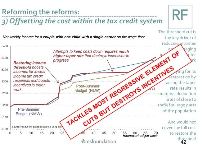 Source: Resolution Foundation analysis using the RF microsimulation model Reforming the reforms: 3) Offsetting the cost wi...