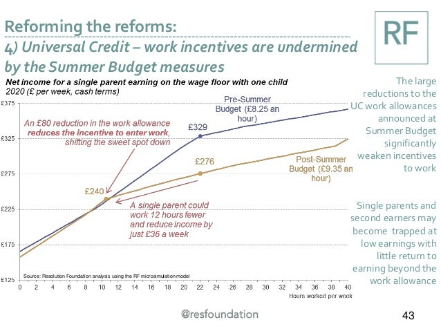 Reforming the reforms: 4) Universal Credit – work incentives are undermined by the Summer Budget measures The large reduct...