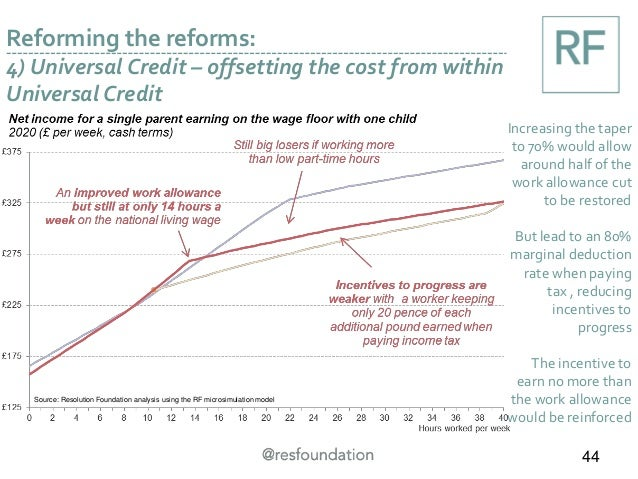 Reforming the reforms: 4) Universal Credit – offsetting the cost from within Universal Credit Increasing the taper to 70% ...