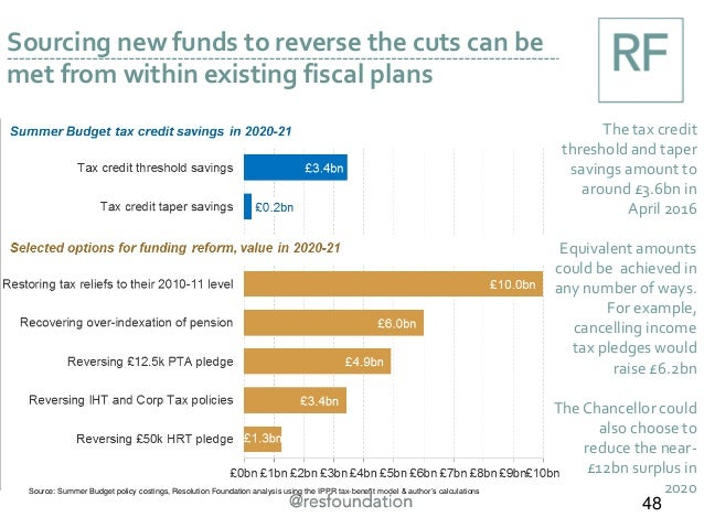 Sourcing new funds to reverse the cuts can be met from within existing fiscal plans The tax credit threshold and taper sav...