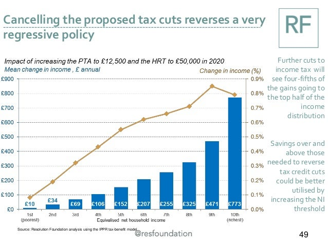 Cancelling the proposed tax cuts reverses a very regressive policy Further cuts to income tax will see four-fifths of the ...