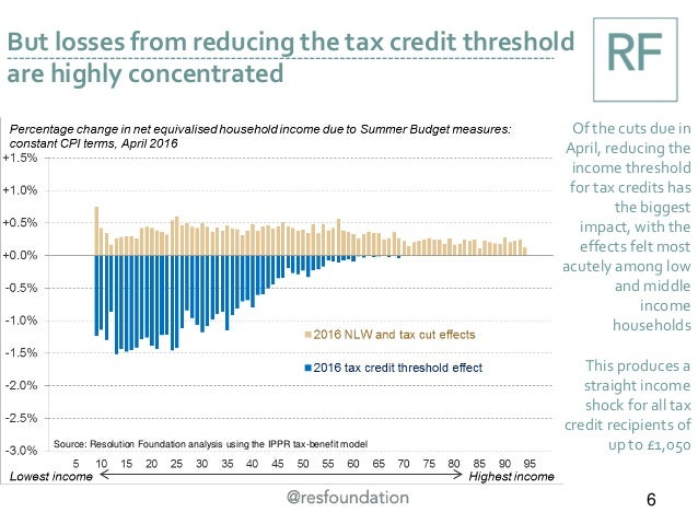 But losses from reducing the tax credit threshold are highly concentrated Of the cuts due in April, reducing the income th...