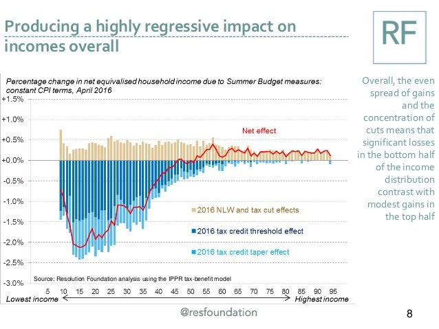 Producing a highly regressive impact on incomes overall Overall, the even spread of gains and the concentration of cuts me...