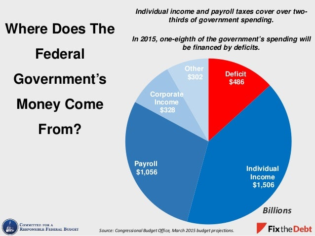 Individual income and payroll taxes cover over two- thirds of government spending. In 2015, one-eighth of the government's...