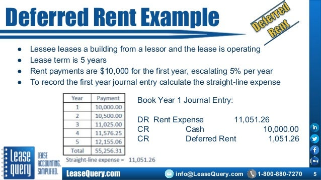 What Account Is Deferred Rent