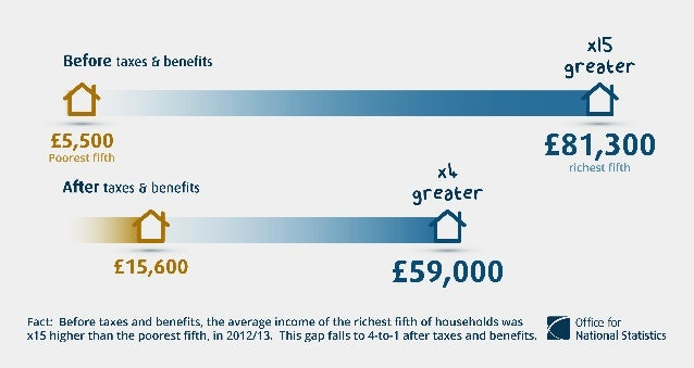 5 Facts About Taxes and Benefits in the UK in 2012/13