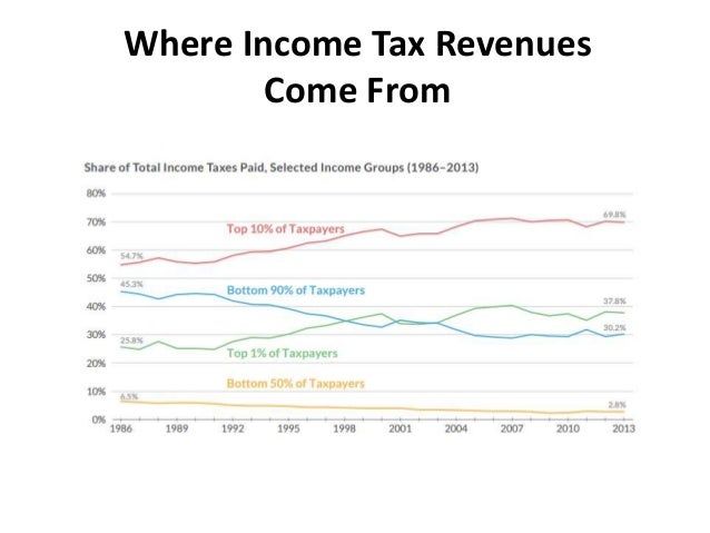 Tax Foundation University 2017, Part 1: Why Tax Reform? Why Now? Why …