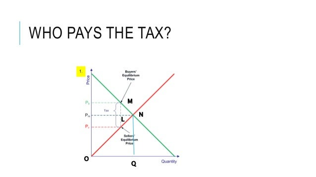 tax incident essay As tax is not fully shifted if the income tax is incident on equilibrium wage there is not shifting of burden of taxation as labor supply response to wages is measured and the labor supply elasticity with respect to wage is very small after income taxation.