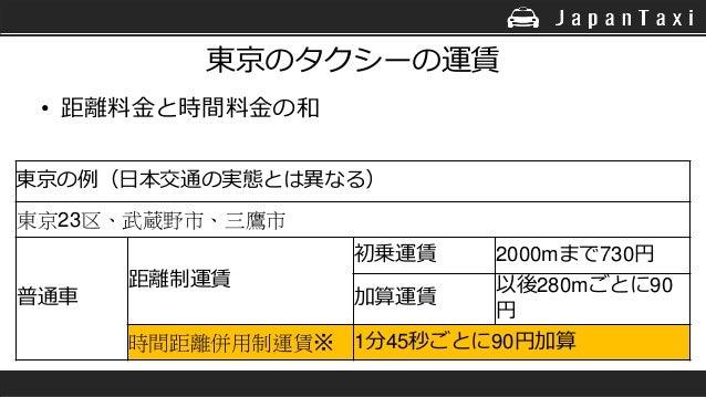 東京のタクシーの運賃 • 距離料金と時間料金の和 東京の例(日本交通の実態とは異なる) 東京23区、武蔵野市、三鷹市 普通車 距離制運賃 初乗運賃 2000mまで730円 加算運賃 以後280mごとに90 円 時間距離併用制運賃※ 1分45秒ご...