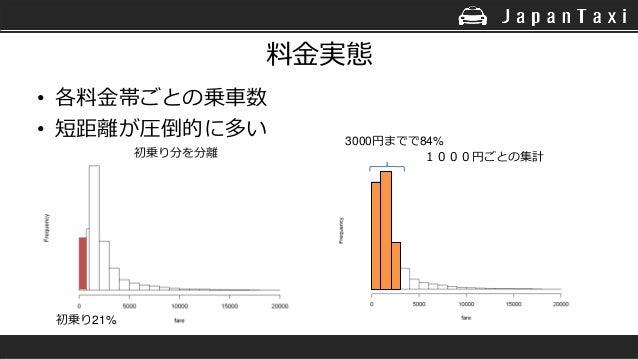 料金実態 • 各料金帯ごとの乗車数 • 短距離が圧倒的に多い 初乗り分を分離 初乗り21% 3000円までで84% 1000円ごとの集計