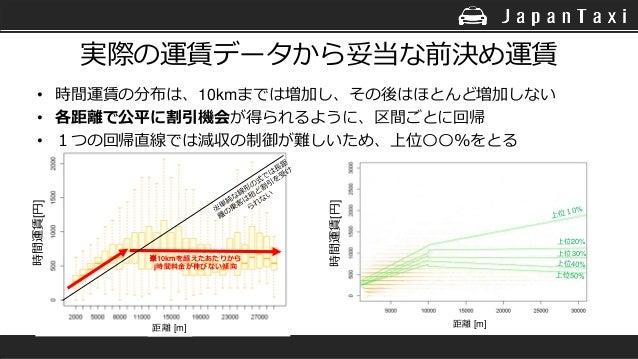 実際の運賃データから妥当な前決め運賃 • 時間運賃の分布は、10kmまでは増加し、その後はほとんど増加しない • 各距離で公平に割引機会が得られるように、区間ごとに回帰 • 1つの回帰直線では減収の制御が難しいため、上位〇〇%をとる 上位20%...