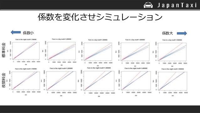 係数を変化させシミュレーション 係数大係数小 標準料金夜間料金