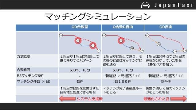 OD合致型 O合致D自由 OD自由 方式概要 2組目が1組目の経路上で 乗り降りするパターン 2組目が経路上で乗り、そ の後の経路はマッチング経 路を通る 1組目出発時点で2組目の 存在が分かっていた場合 (潜在ペアも拾う) 合致範囲 500m...