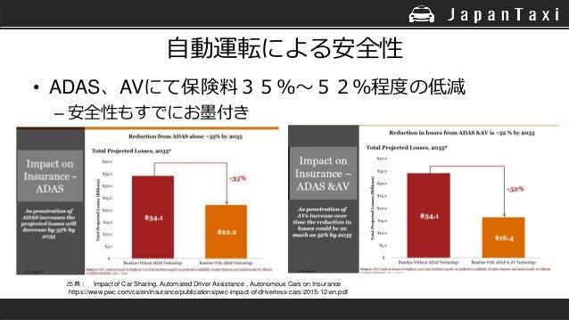 自動運転による安全性 • ADAS、AVにて保険料35%~52%程度の低減 – 安全性もすでにお墨付き 出典: Impact of Car Sharing, Automated Driver Assistance , Autonomous Ca...