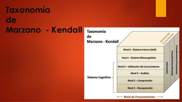 Taxonomía de Marzano - Kendall