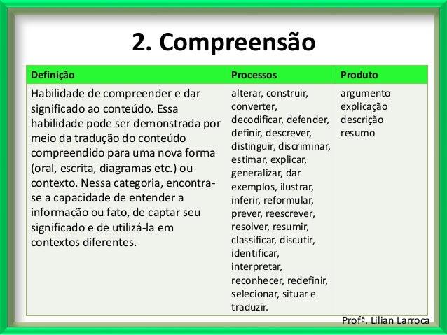 Profª. Lilian Larroca 2. Compreensão Definição Processos Produto Habilidade de compreender e dar significado ao conteúdo. ...