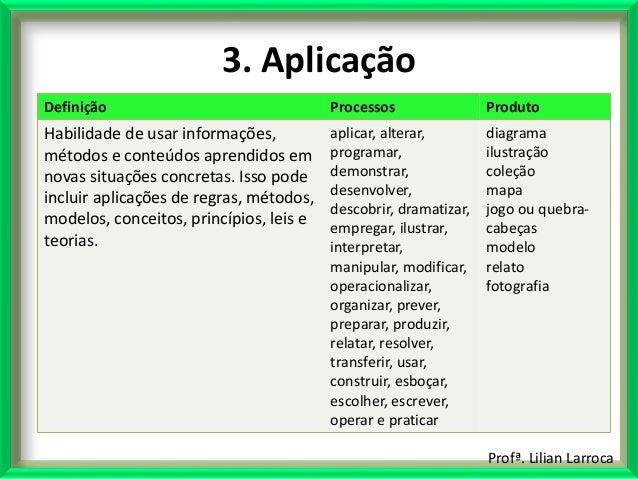 Profª. Lilian Larroca 3. Aplicação Definição Processos Produto Habilidade de usar informações, métodos e conteúdos aprendi...