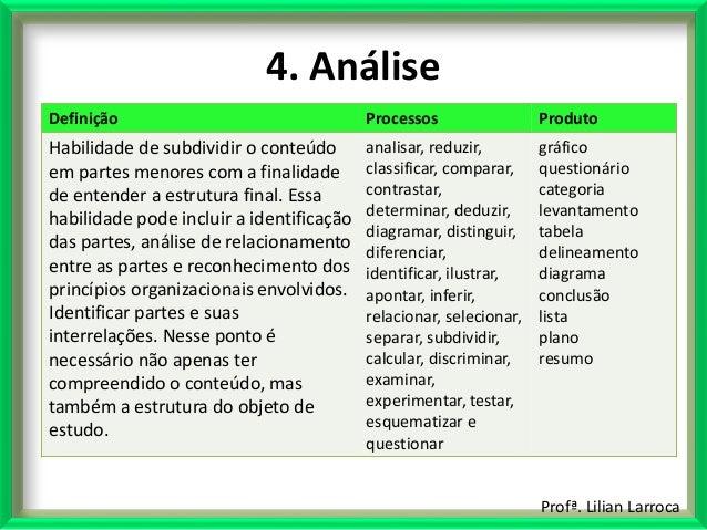 Profª. Lilian Larroca 4. Análise Definição Processos Produto Habilidade de subdividir o conteúdo em partes menores com a f...