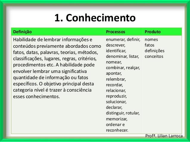 Profª. Lilian Larroca 1. Conhecimento Definição Processos Produto Habilidade de lembrar informações e conteúdos previament...
