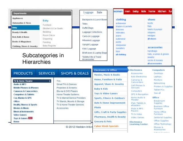 Subcategories inHierarchies                   © 2012 Hedden Information Management   6