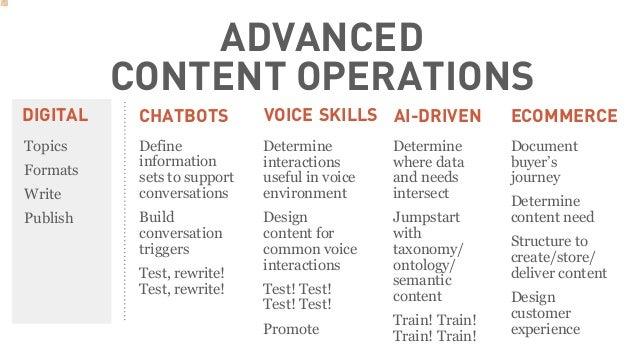 ADVANCED CONTENT OPERATIONS DIGITAL CHATBOTS VOICE SKILLS AI-DRIVEN ECOMMERCE Topics Formats Write Publish Define informat...