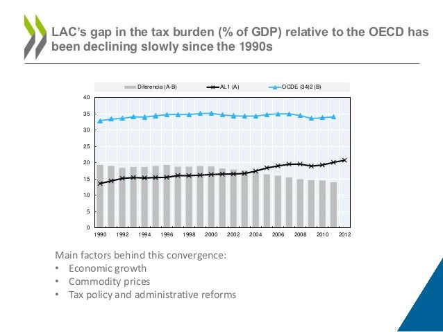 Taxation and fiscal policy in latin america publicscrutiny Gallery