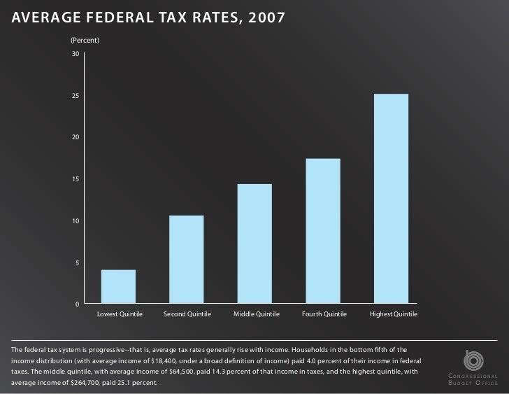 AVERAGE FEDERAL TAX RATES, 2007                   (Percent)                   30                   25                   20...