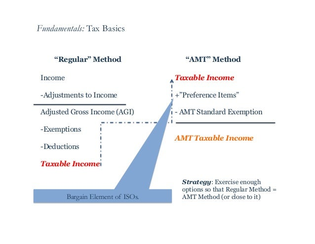Stock options trigger amt
