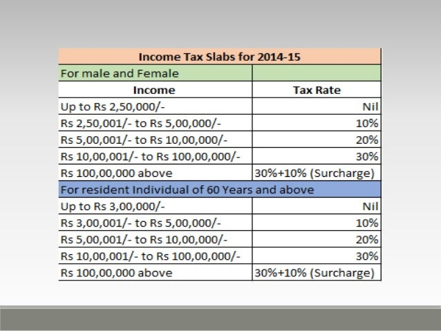 taxation sysytem in india