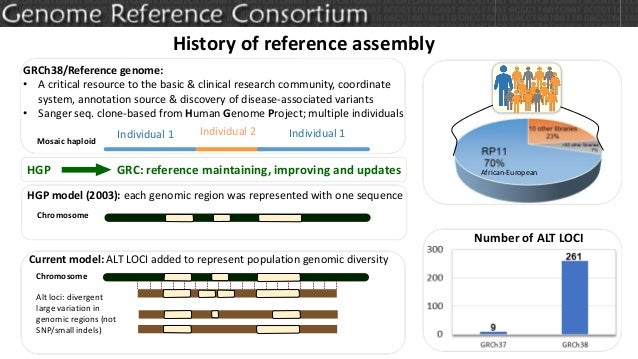 History of reference assembly GRCh38/Reference genome: • A critical resource to the basic & clinical research community, c...