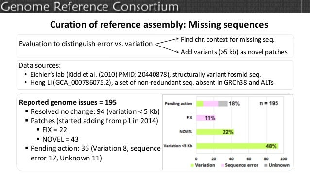 Curation of reference assembly: Missing sequences Evaluation to distinguish error vs. variation Reported genome issues = 1...