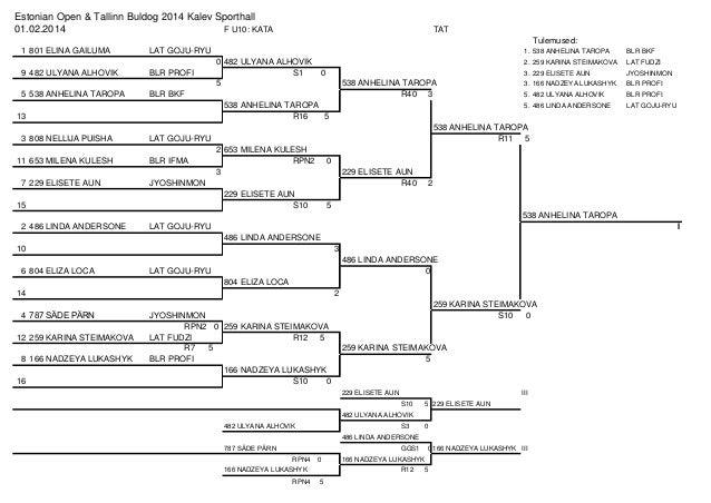 Estonian Open & Tallinn Buldog 2014 Kalev Sporthall 01.02.2014 F U10: KATA  TAT Tulemused:  1 801 ELINA GAILUMA  LAT GOJU-...