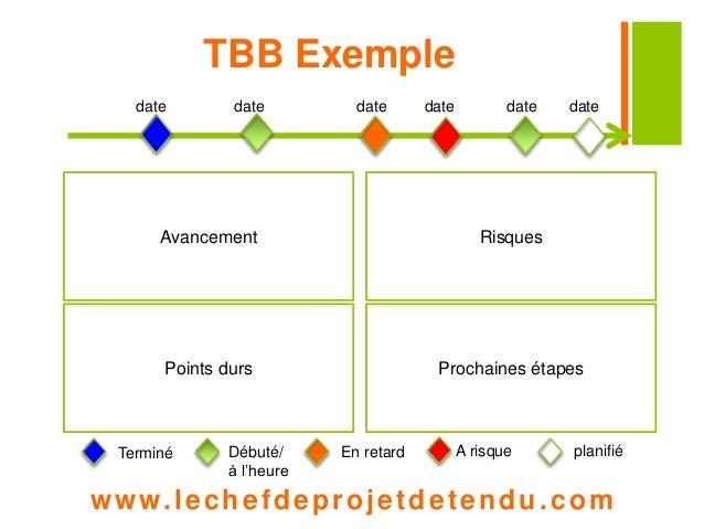 TBB Exemple  date date date date date date  Avancement  Points durs  Risques  Prochaines étapes  Terminé Débuté/  à l'heur...