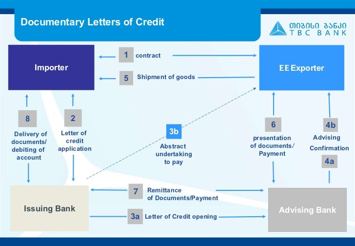 thesis letter of credit A sample letter of credit template, or proforma, is indicated below: sample letter of credit template / proforma to: { buyer} proforma invoice: your ref: your ref.