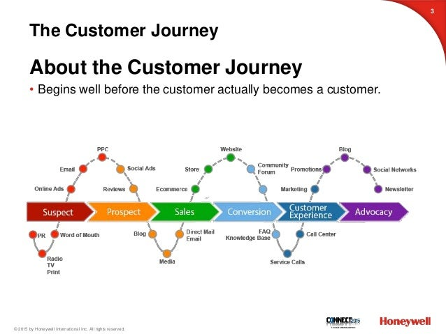 No Pain Equals Gain Creating The Ideal Customer Journey likewise How To Use Work Flow Diagrams And Rendered Process Maps additionally Steps After H1b Lottery Processing Approval Flow Chart further Sipoc 2 further Customer Life Journey Powerpoint Diagram. on customer journey map diagram powerpoint