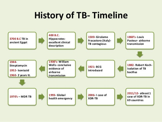 medical history of tuberculosis essay Questions and answers about tb language: english questions and answers about tuberculosis you will meet with a health care worker every day or several times.
